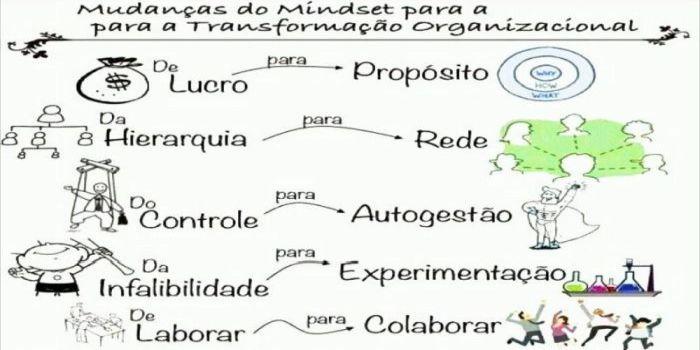Modelo de transformação
