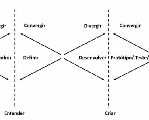 duplo diamante do design thinking