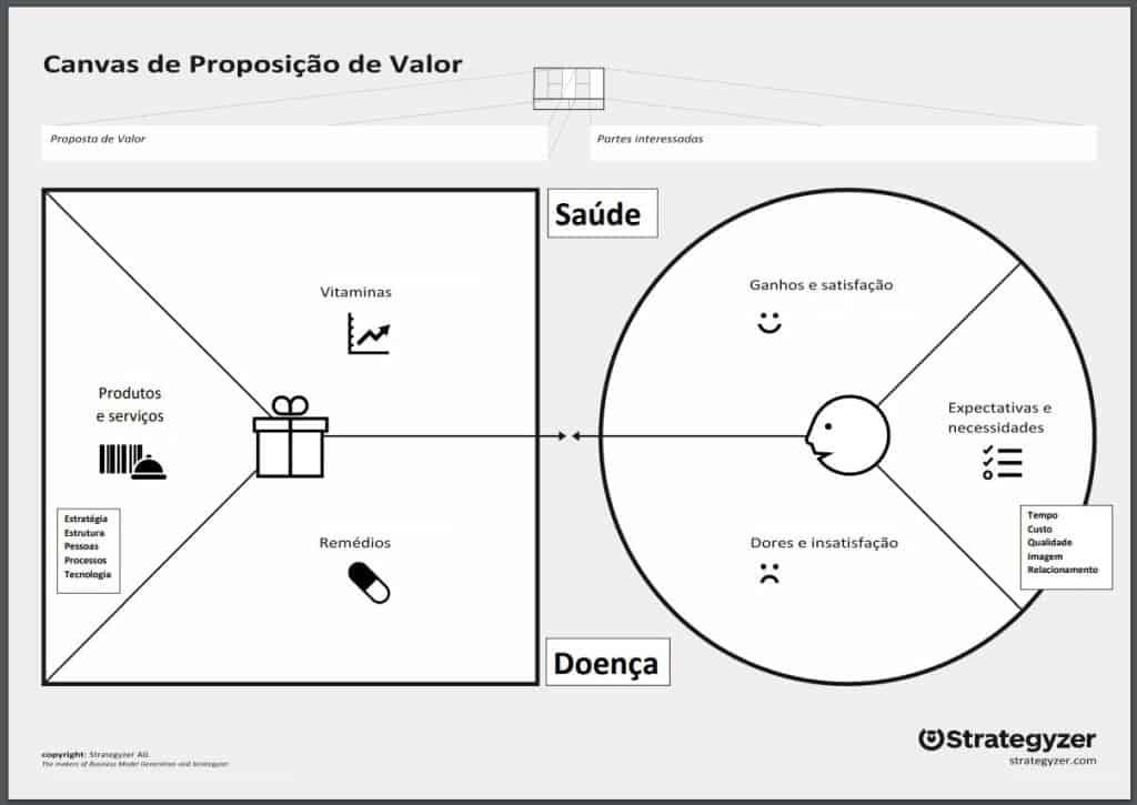 canvas de proposição de valor